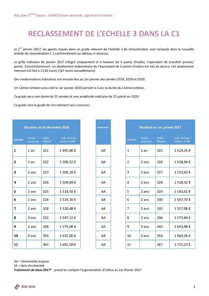 PPCR catégorie C sudsanté sociaux-page-003